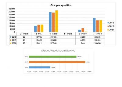 BilancioSociale_2020.10