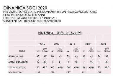 BilancioSociale_2020.4